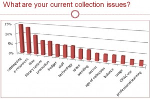 What are your current collection issues survey responses