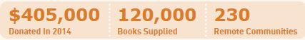 120000 books supplied