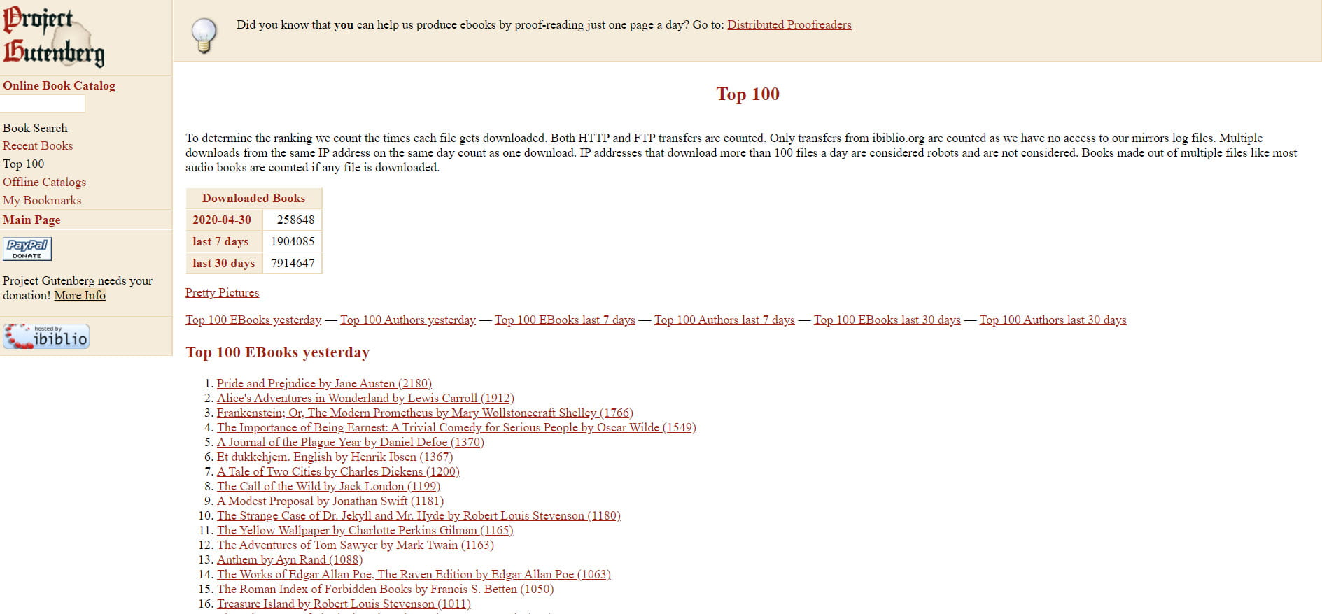 Top 100 lists Project Gutenberg